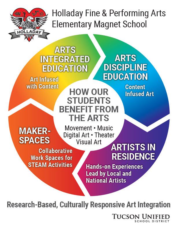 Holladay's Art Integration Infographic. How our students benefit from the arts: movement, music, digital art, theater. Arts integrated education meaning art infused with content. Arts discipline education meaning cont infused art. Maker spaces meaning collaborative work spaces for Science, Technology, Engineering, Arts, and Mathematics activities. Artists in residence meaning hands-on experiences lead by local and national artists. Holladay's arts integration is research-based, culturally responsive art integration.