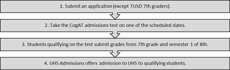 1. Submit an application- except TUSD 7th graders 2. Take the CogAT admissions test on one of the scheduled dates. 3. Students qualifying on the test submit grades from 7th grade and semester1 of 8th. 4. UHS Admissions offers admission to UHS to qualifyig students.